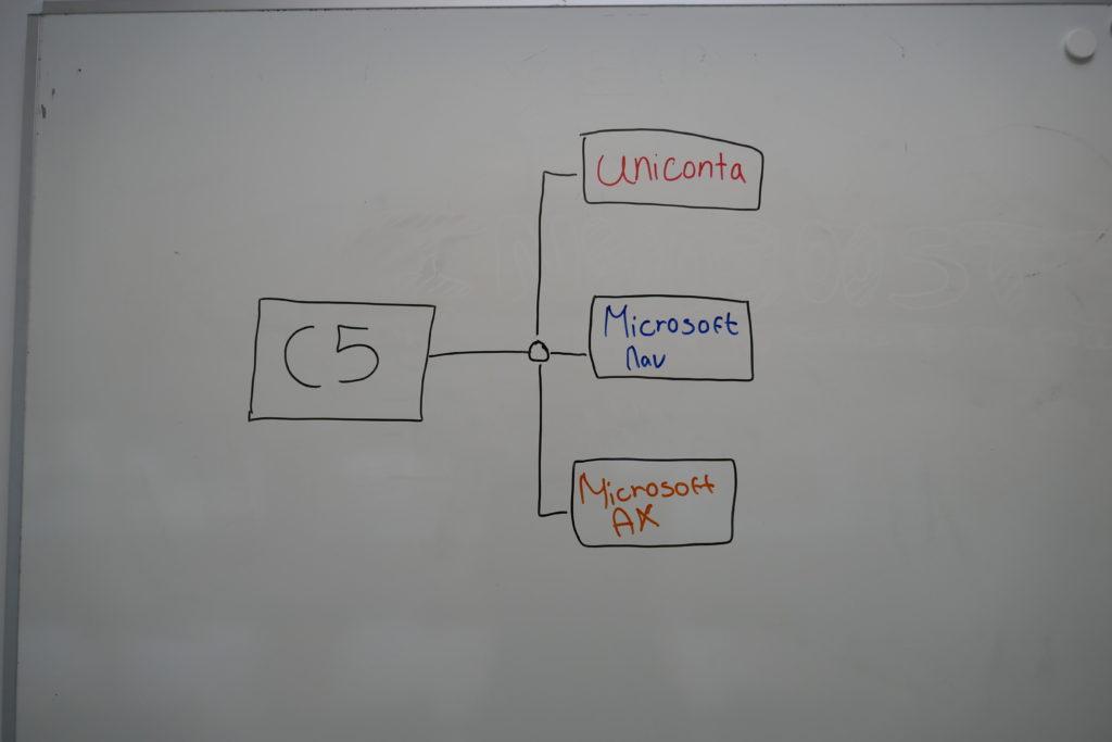 alternativ til C5