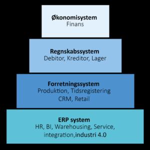 de forskellige slags økonomisystemer