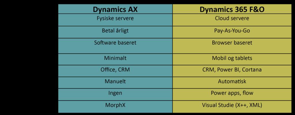 AX 2009 vs Dyn 365