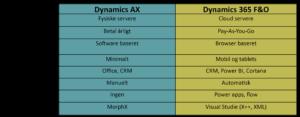 ax 2009 vs dyn365