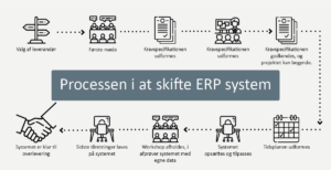 Processen i at skifte ERP system