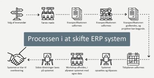 Processen i at skifte ERP system